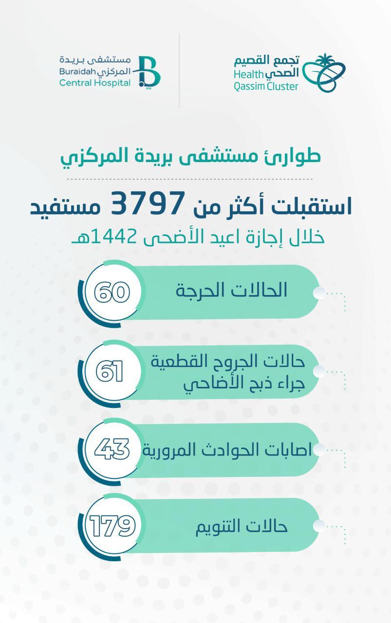طوارئ مستشفى بريدة المركزي استقبلت أكثر من 3797 مستفيد في إجازة العيد