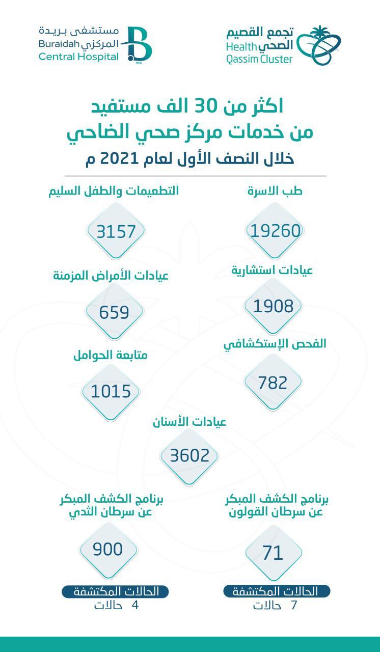 أكثر من 30 ألف مستفيد من خدمات مركز صحي الضاحي خلال النصف الأول لعام 2021