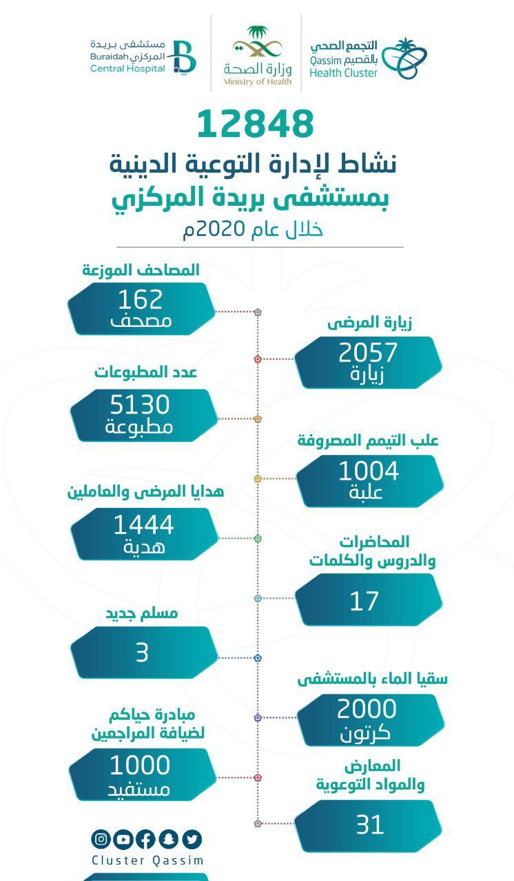إحصاءات أنشطة إدارة التوعية الدينية بمستشفى بريدة المركزي لعام 2020 م