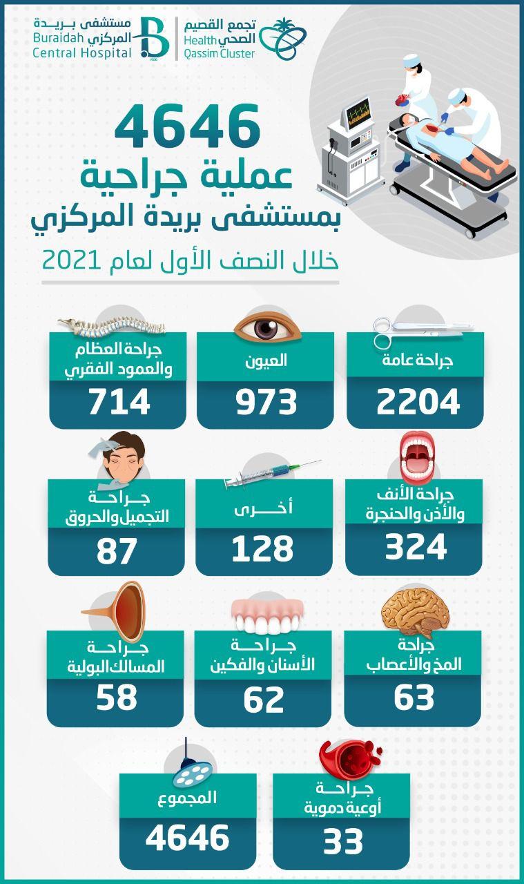 مركزي بريدة يجري 4646 عملية جراحية في النصف الأول لعام 2021م